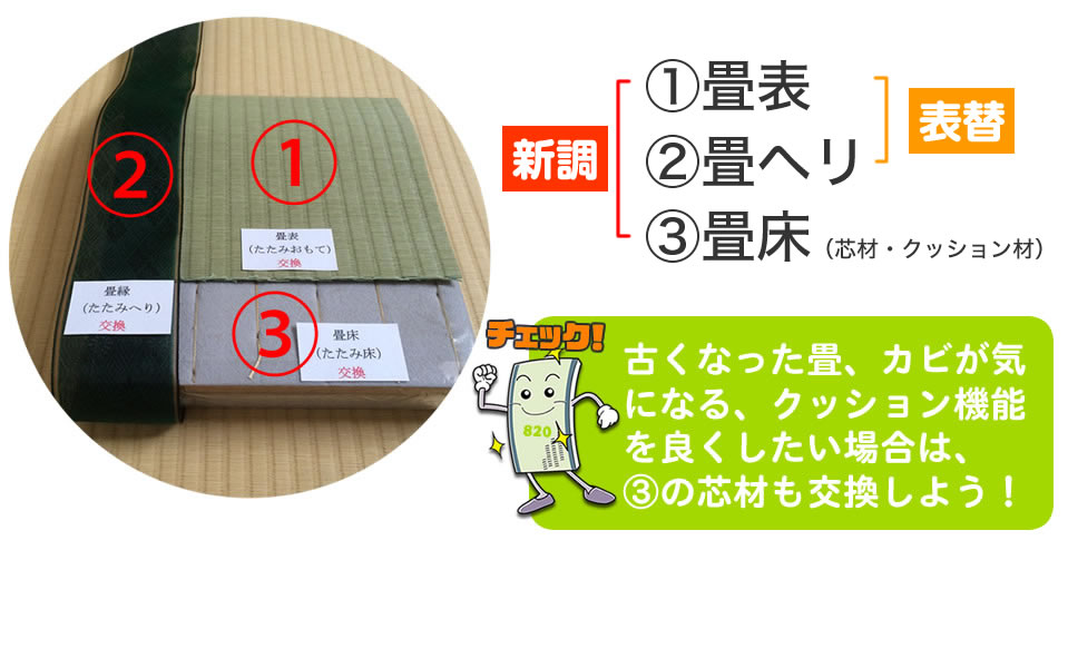1.畳表、2.畳へり、3.芯材・クッション材。古くなった畳、カビが気になる、クッション機能を良くしたい場合は、3の芯材も交換しよう。3芯材交換は、表替え料金以外に別途費用が必要です。